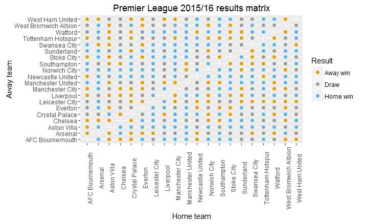 premierleague_results_matrix