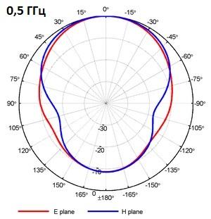 DRH370 - Антенна рупорная двухгребневая (370 МГц - 6.0 ГГц) - RFSpin Москва