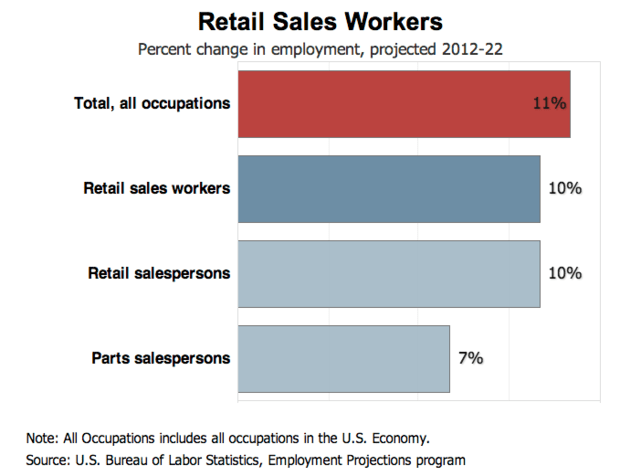 Retail Sales Associate Resume Sample & Writing Guide RG