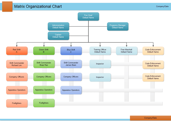 matrixorganizationalchart  Management Tools