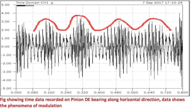 vibration analysis  Reliability Management Consultant Pvt Ltd RMCPL
