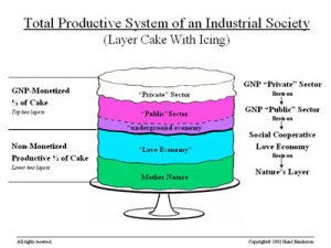 Hazel Henderson's cake diagram never made more sense