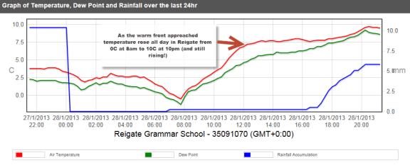 Reigate graph 28-01-2013 21-21-09