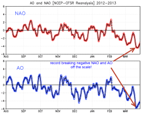 Record breaker! Negative Arctic Oscillation