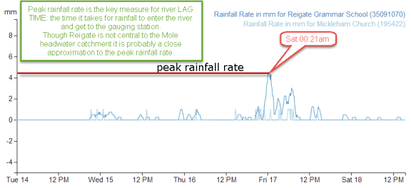 Peak rainfall at around midnight