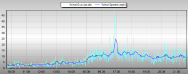 short lived but gusty in Reigate