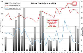 Reigate February weather