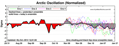 AO: looking negative later this winter = chilly