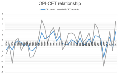 amazing correlation: OPI and Winter CET