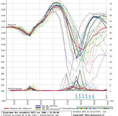 steep pressure drop London