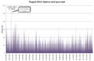 max gusts reigate 2014