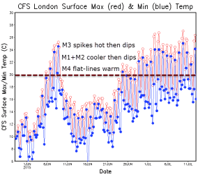 CFS long range: not sustained