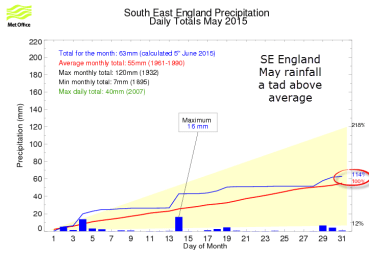 South East England rainfall May 2015
