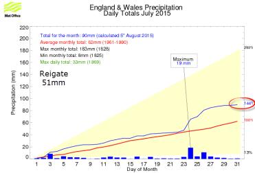 South East rainfall July 2015