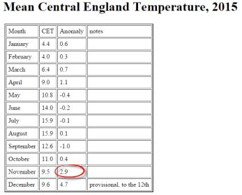 CET temperature