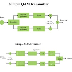 Constellation Diagram In Digital Communication 24v Starter Solenoid Wiring Modulating 5g For The Iot Qam Receiver Transmitter Modulation