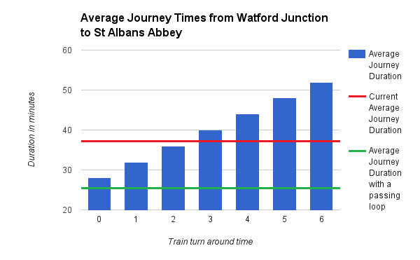 average-journey-times