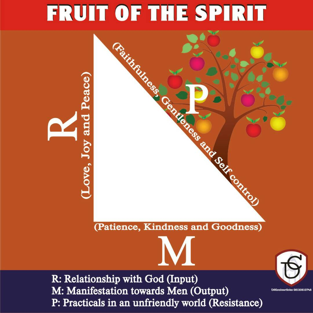 THE FRUIT OF THE SPIRIT(PART 2)