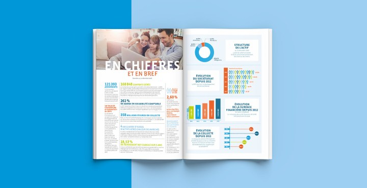 Le chiffre et les tableaux d'un rapport annuel peuvent être rendus dynamiques avec une bonne maquette.