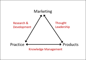 A Unified Theory of Knowledge Management and Thought