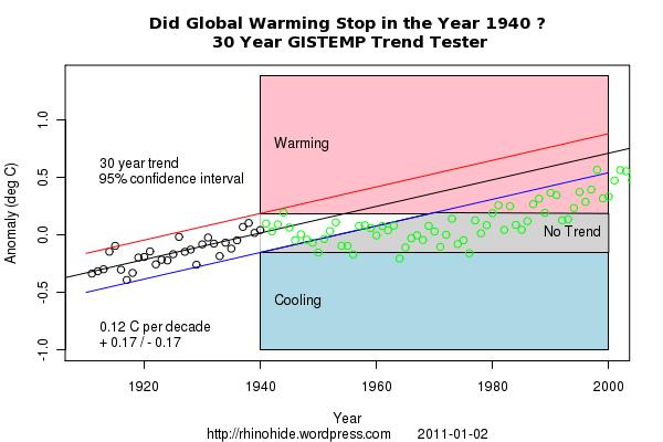 Trend GISTEMP 1940 30