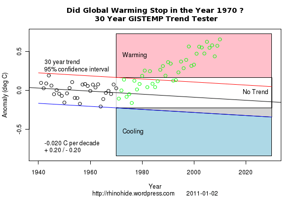 Trend GISTEMP 1970 30