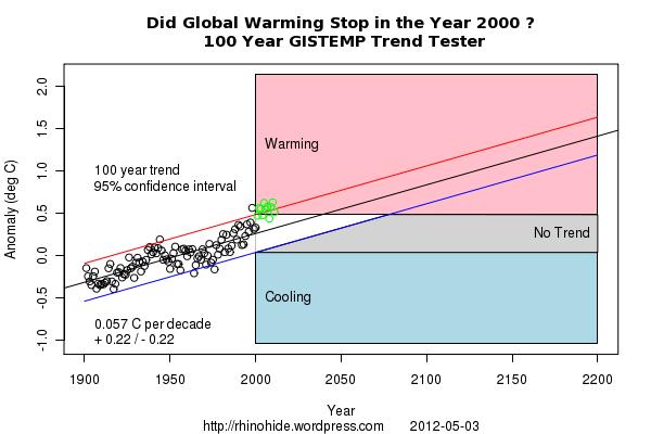 Trend GISTEMP 2000 100