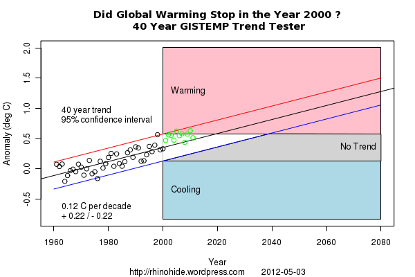 Trend GISTEMP 2000 40