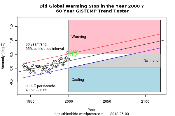 Trend GISTEMP 2000 60