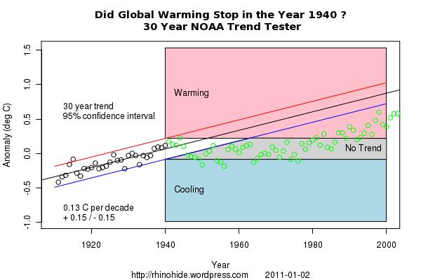 Trend NOAA 1940 30