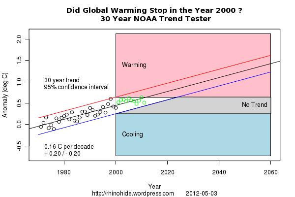 Trend NOAA 2000 30