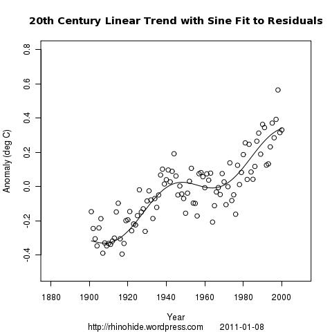GISTEMP 2000 100 line and sine
