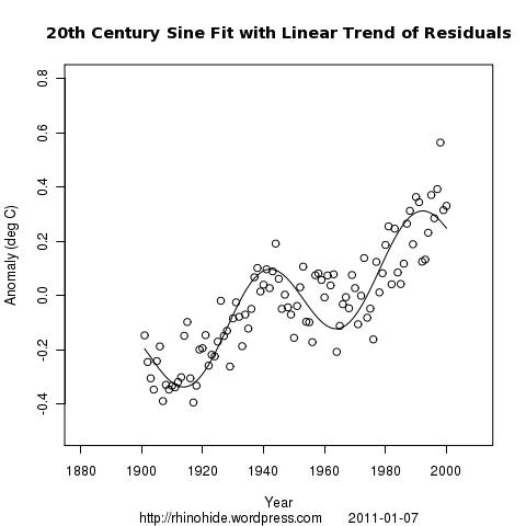 GISTEMP 2000 100 sine and line