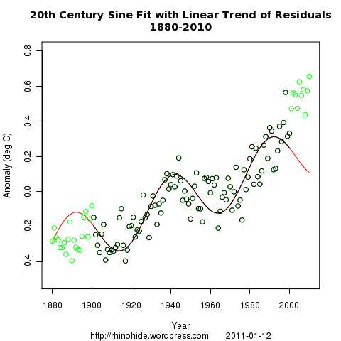 sine line 1880 2010
