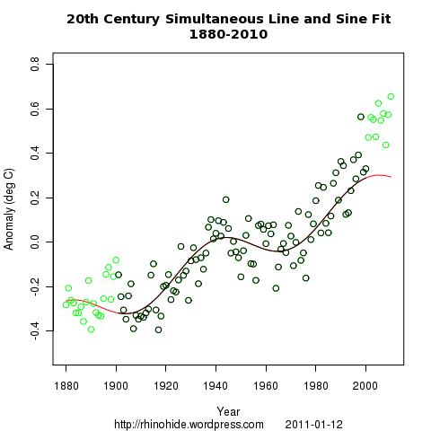 both line sine 1880 2010