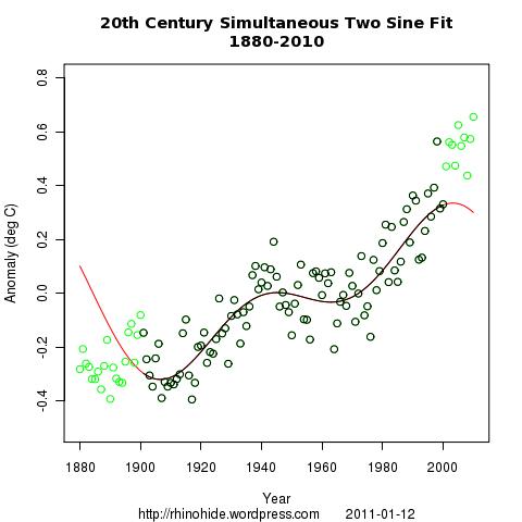 both sine sine 1880 2010