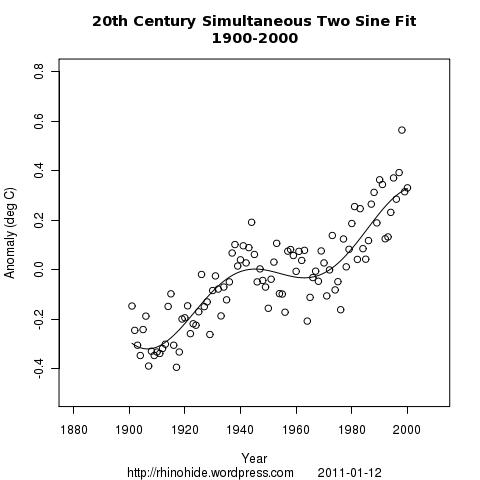 both sine sine 1900 2000