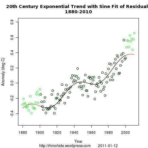 both sine exp  1880 2010