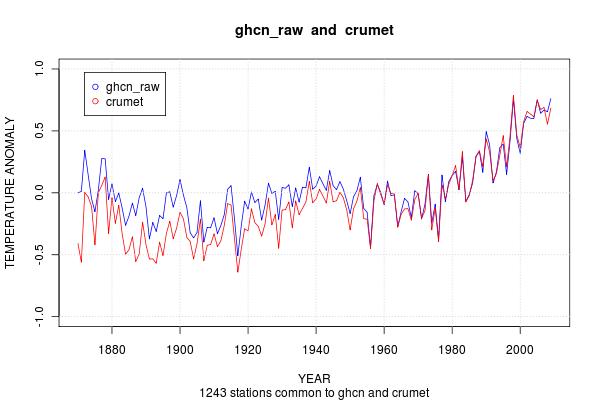 UKMET CRU GHCN raw