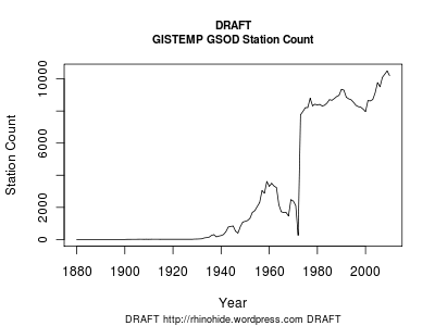 Draft GISTEMP GSOD Station Count