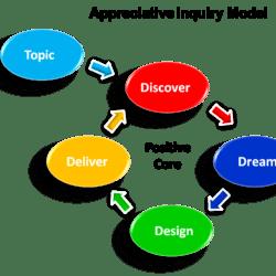 AI-Model