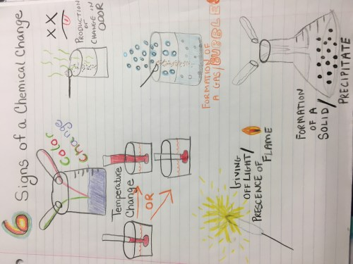 small resolution of Chemistry (T3) - Welcome to Mrs. Rhoades' Class Website