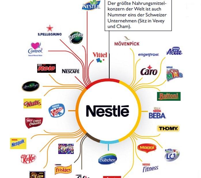 """Nestlé und Mars """"Das große Geschäft mit den Haustieren – """"Hungeranregendes Haustierfutter – incl. Zusatzstoffe""""."""
