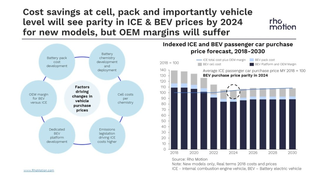 The Electric Vehicle market in 2019 and beyond   Rho Motion