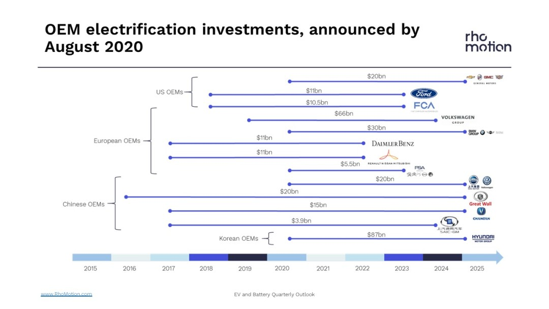 oem electrification investments