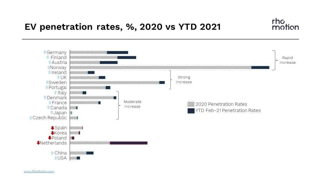 ev penetration rates 2020 vs 2021
