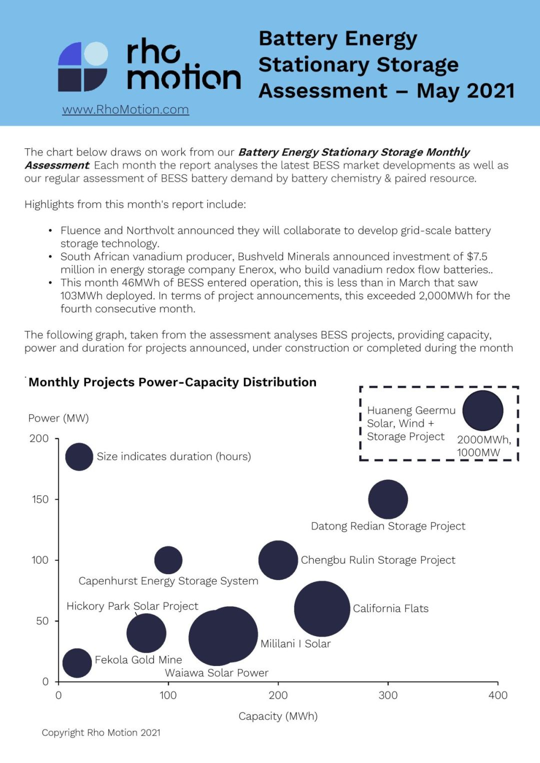 ESS battery energy stationary storage monthly assessment