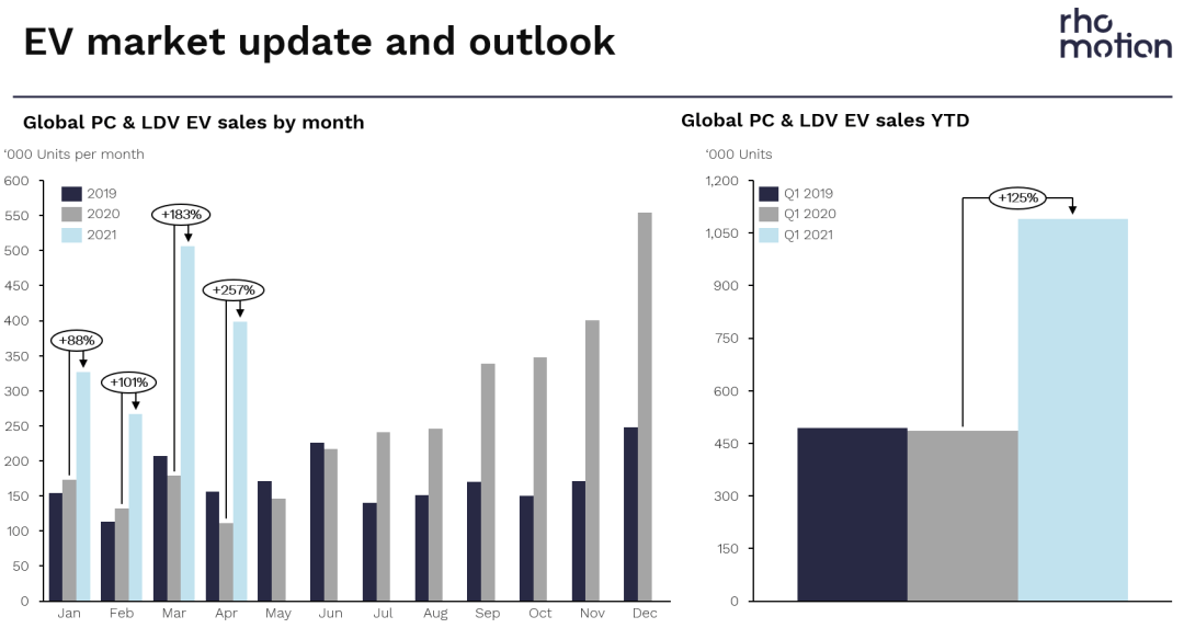 EV outlook update and outlook