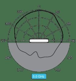 Vertical 5.0 GHz