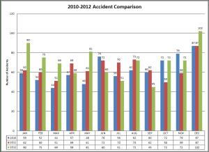 2010-2012 Accident Comparison